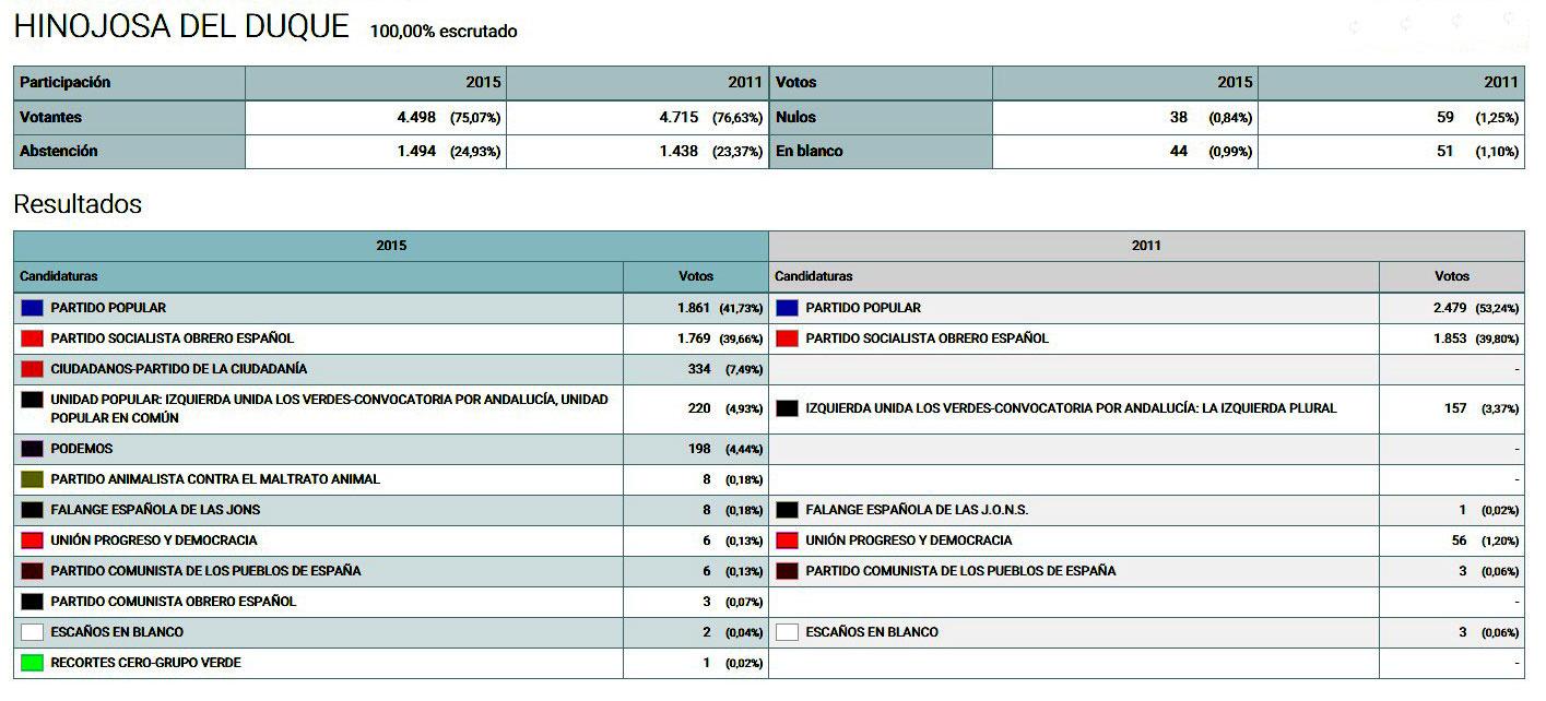 Resultados de las elecciones generales 2015 en hinojosa for Elecciones ministerio del interior resultados