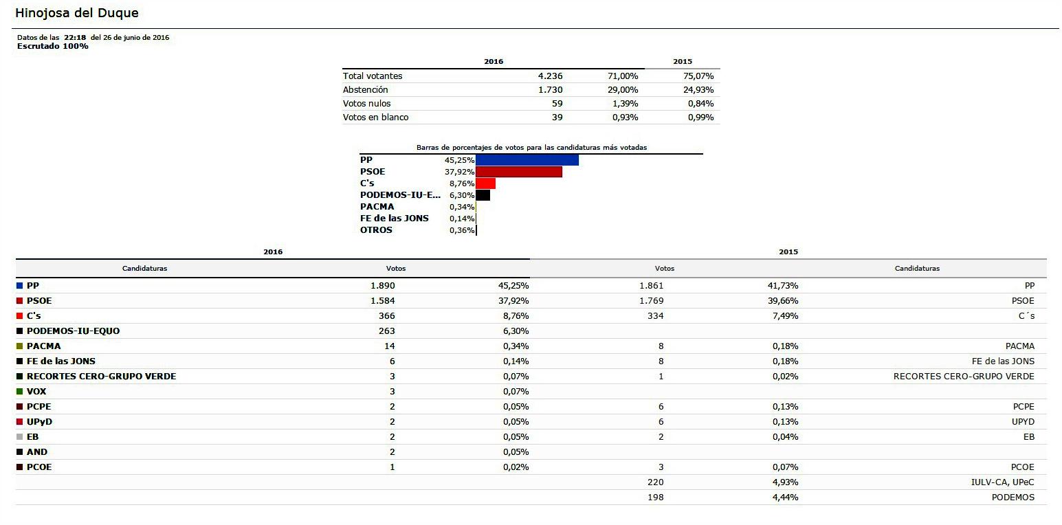 Resultados de las elecciones generales 2016 en hinojosa for Resultados elecciones ministerio del interior